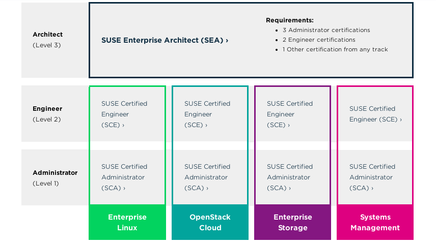 susecertificationpath.png